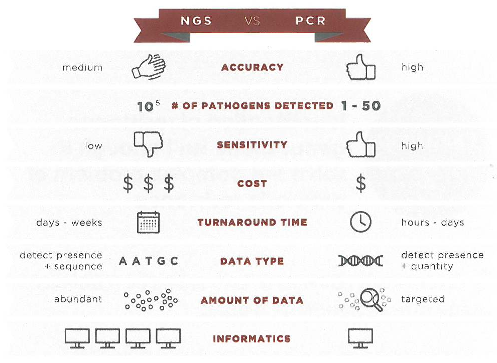 NGS vs. PCR