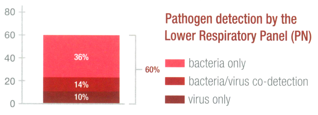 Pathogen detection by the LowerRespiratory Panel (PN)